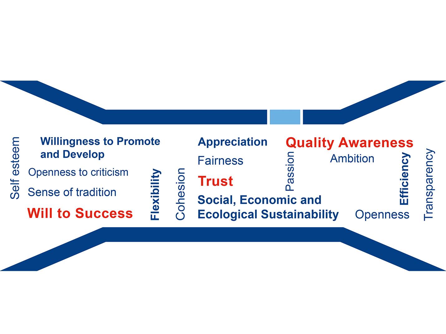 Logo Values