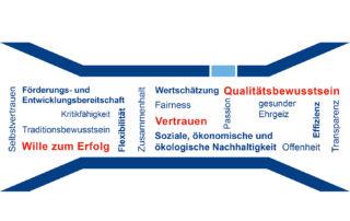 Logo Werte